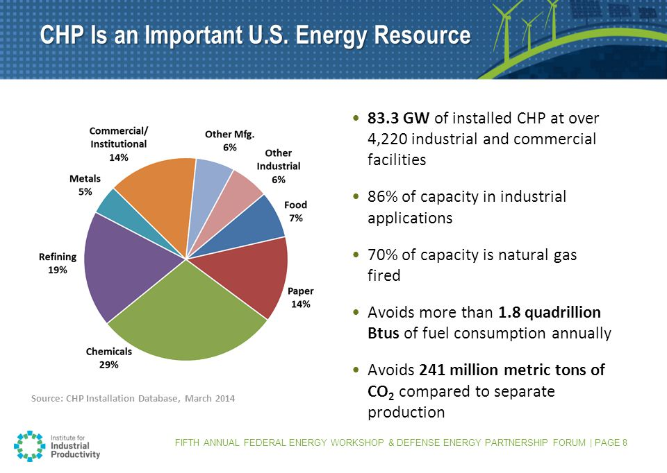 Source: CHP Installation Database, March GW of installed CHP at over 4,220 industrial and commercial facilities 86% of capacity in industrial applications 70% of capacity is natural gas fired Avoids more than 1.8 quadrillion Btus of fuel consumption annually Avoids 241 million metric tons of CO 2 compared to separate production CHP Is an Important U.S.