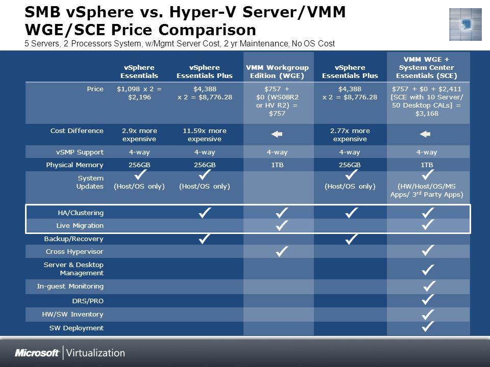 Microsoft Virtualization Delivers More Capabilities, Better