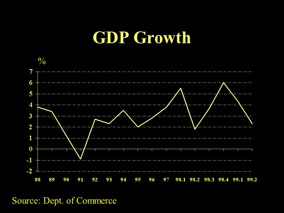 GDP Growth % Source: Dept. of Commerce