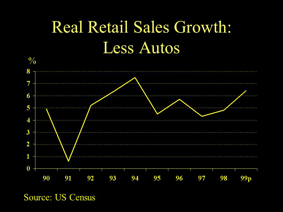 Real Retail Sales Growth: Less Autos % Source: US Census