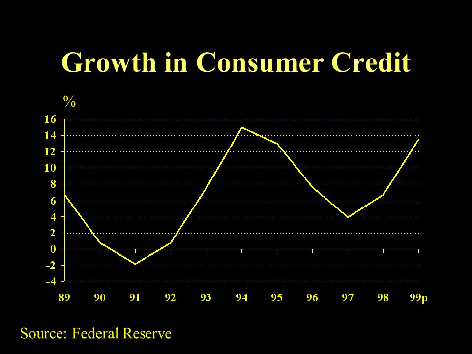 Growth in Consumer Credit % Source: Federal Reserve