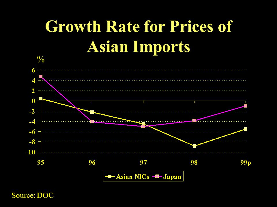 Growth Rate for Prices of Asian Imports % Source: DOC