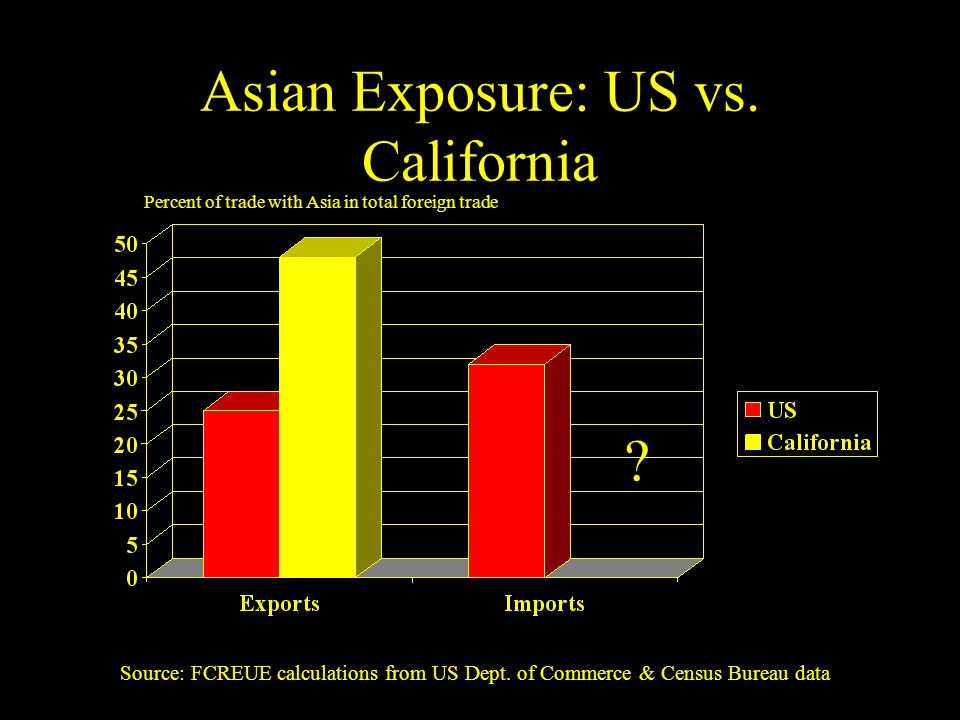 Asian Exposure: US vs. California Percent of trade with Asia in total foreign trade .
