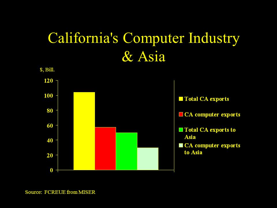 California s Computer Industry & Asia Source: FCREUE from MISER $, Bill.