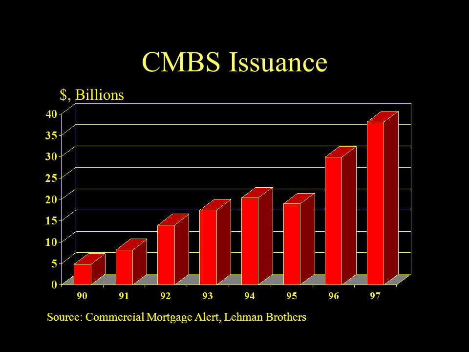 CMBS Issuance $, Billions Source: Commercial Mortgage Alert, Lehman Brothers