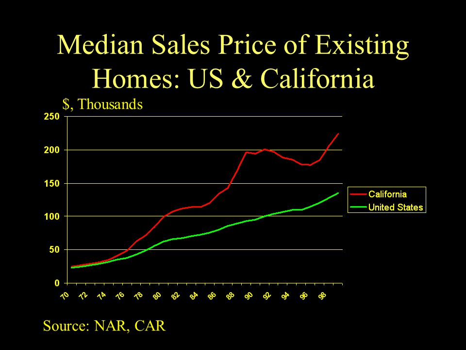 Median Sales Price of Existing Homes: US & California $, Thousands Source: NAR, CAR