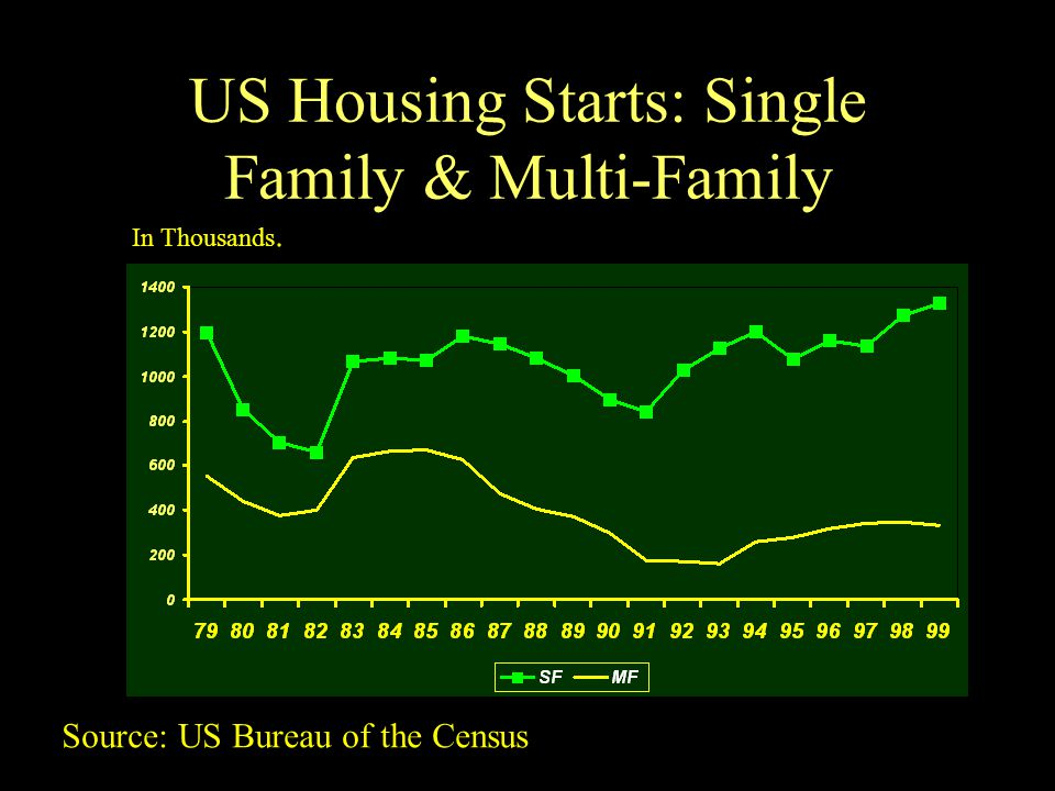 US Housing Starts: Single Family & Multi-Family In Thousands. Source: US Bureau of the Census