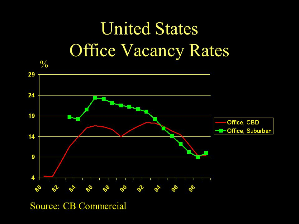 United States Office Vacancy Rates % Source: CB Commercial