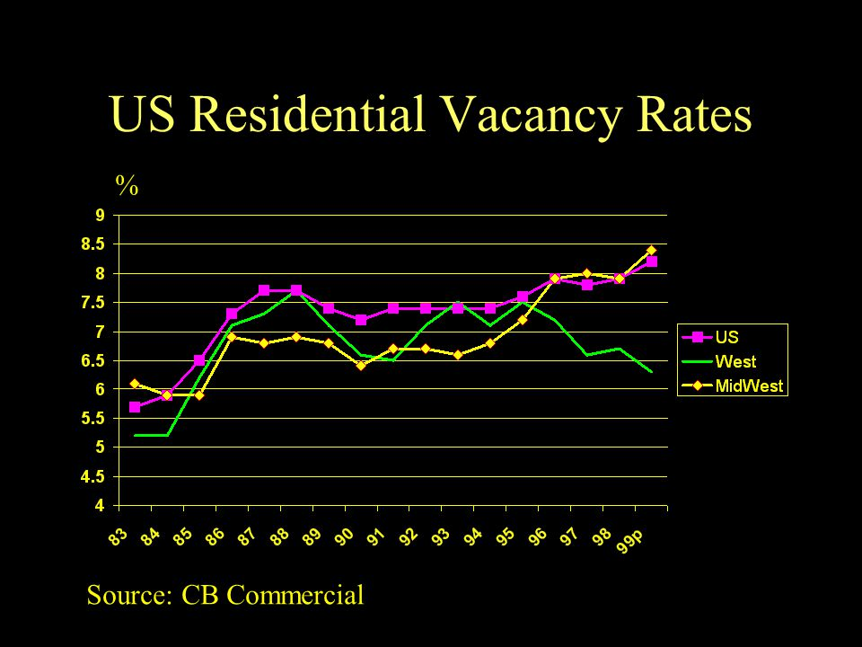 US Residential Vacancy Rates % Source: CB Commercial