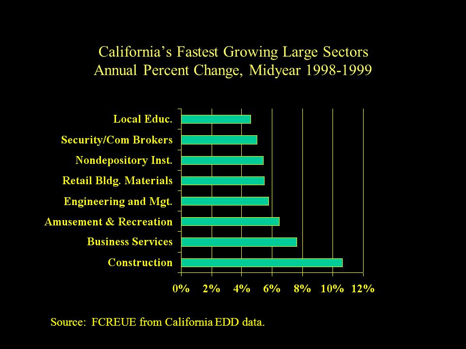 California's Fastest Growing Large Sectors Annual Percent Change, Midyear Source: FCREUE from California EDD data.