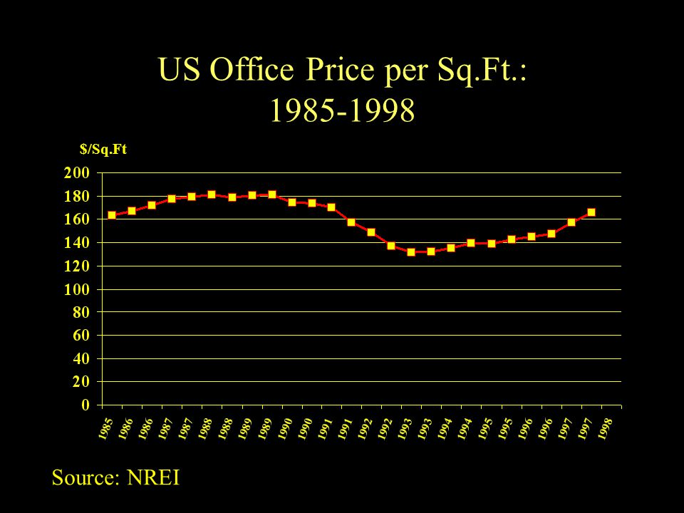 US Office Price per Sq.Ft.: $/Sq.Ft Source: NREI