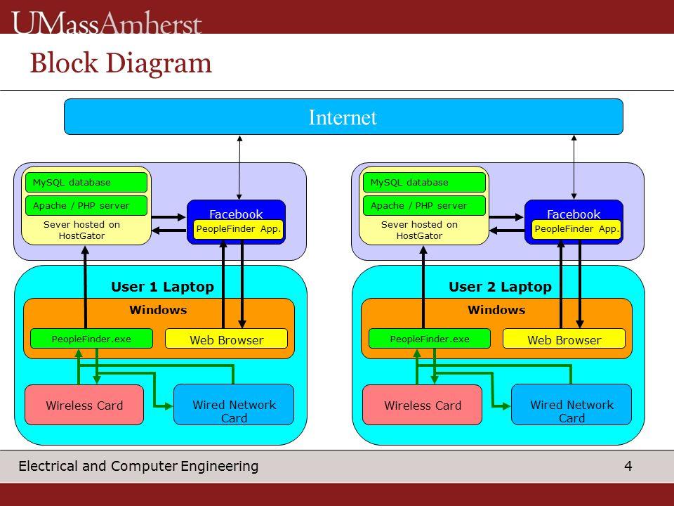 4 4 electrical and computer engineering block diagram internet facebook  sever hosted on hostgator user 1 laptop windows peoplefinder exe web  browser