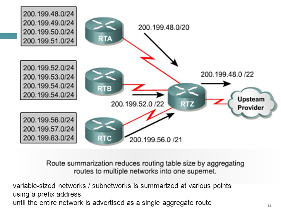 14 variable-sized networks / subnetworks is summarized at various points using a prefix address until the entire network is advertised as a single aggregate route