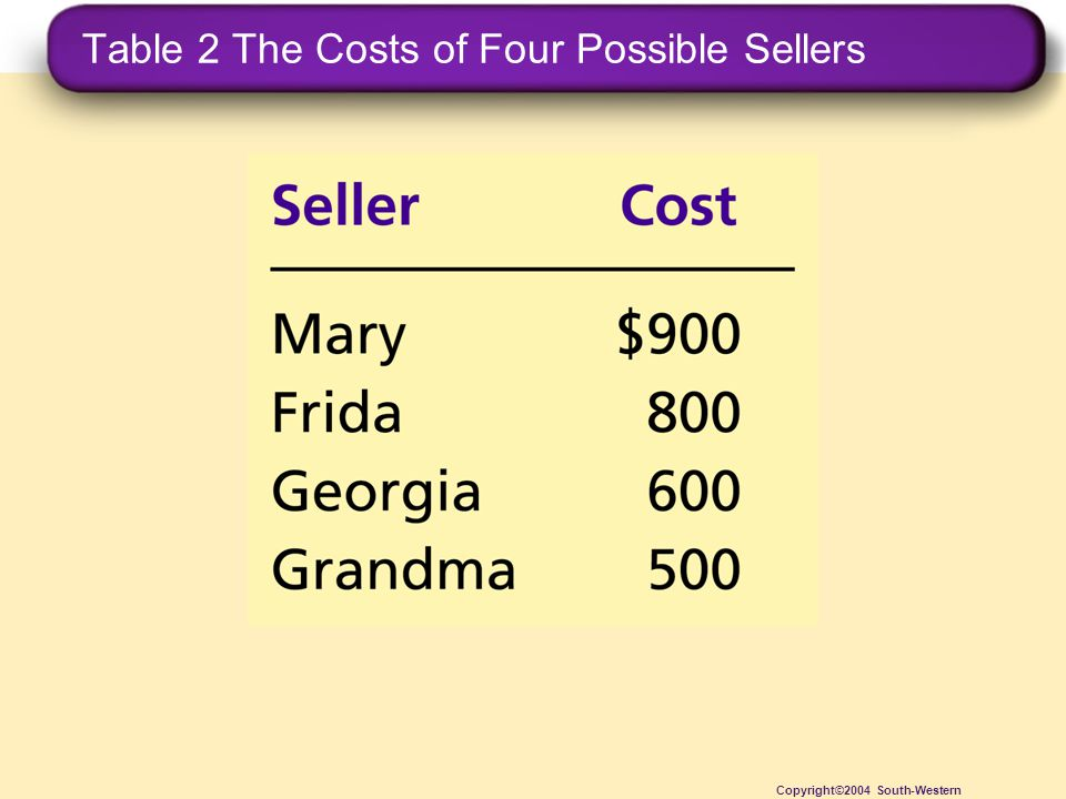 Table 2 The Costs of Four Possible Sellers Copyright©2004 South-Western