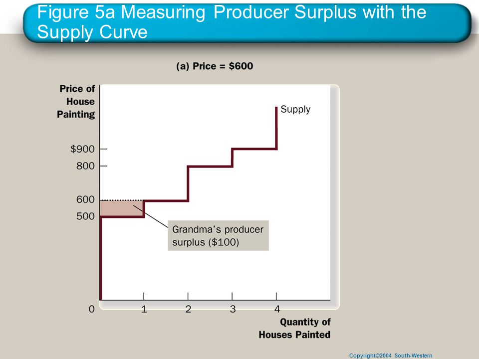 Copyright©2004 South-Western Figure 5a Measuring Producer Surplus with the Supply Curve