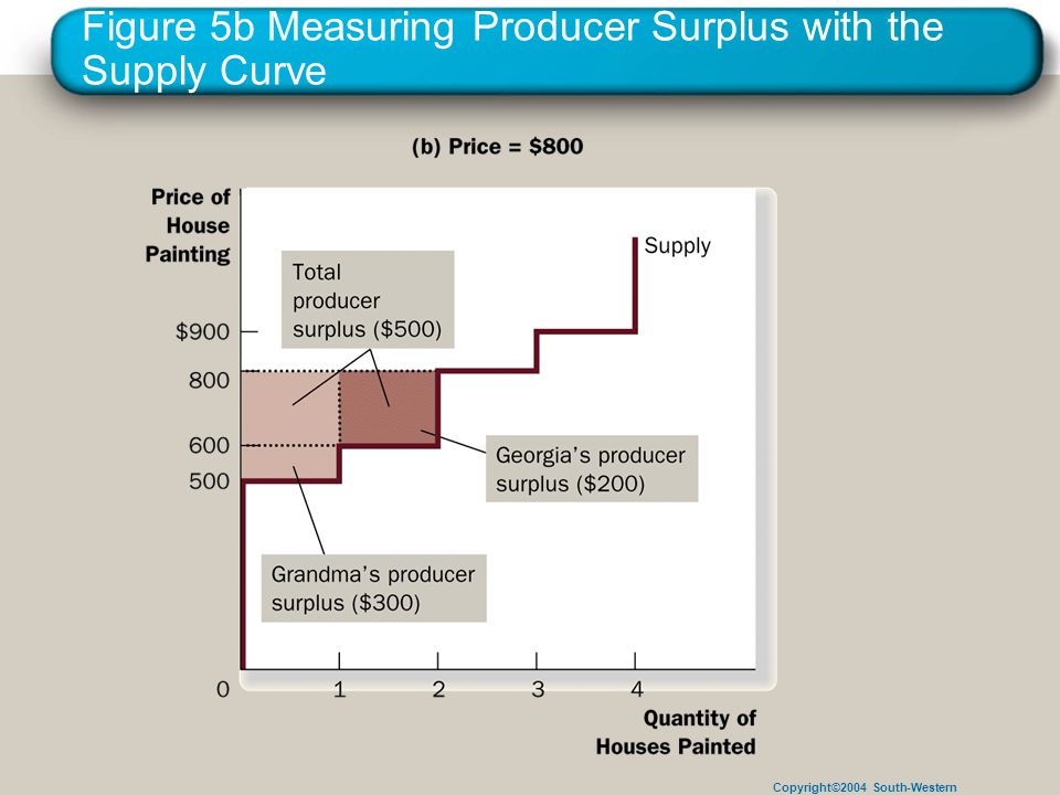 Copyright©2004 South-Western Figure 5b Measuring Producer Surplus with the Supply Curve