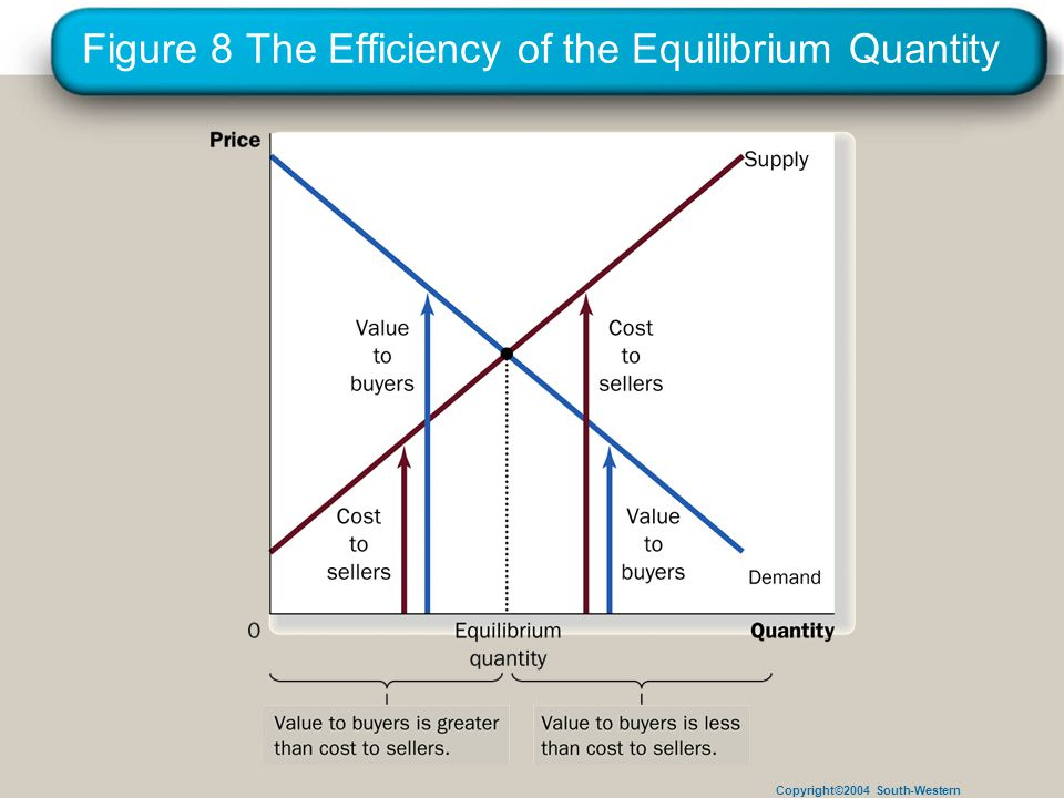Copyright©2004 South-Western Figure 8 The Efficiency of the Equilibrium Quantity