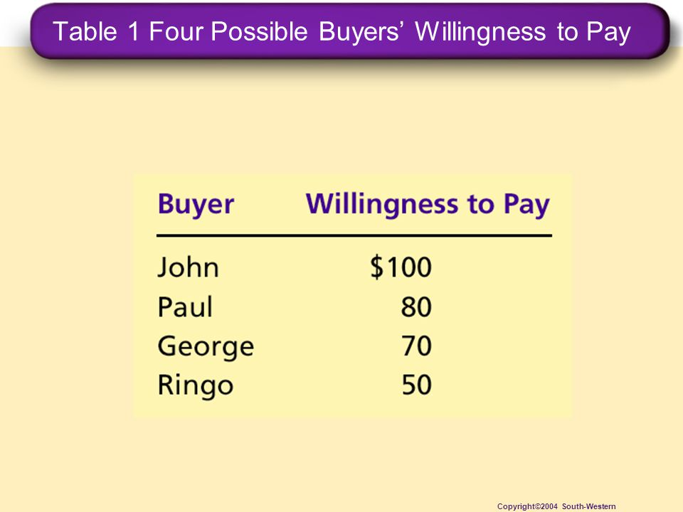 Table 1 Four Possible Buyers' Willingness to Pay Copyright©2004 South-Western