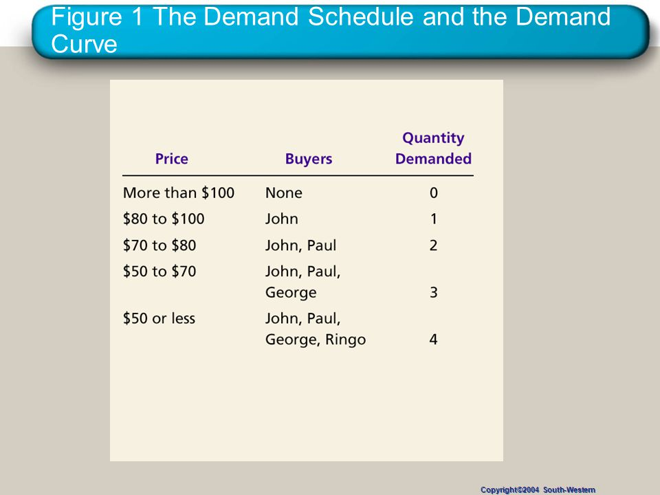 Figure 1 The Demand Schedule and the Demand Curve Copyright©2004 South-Western