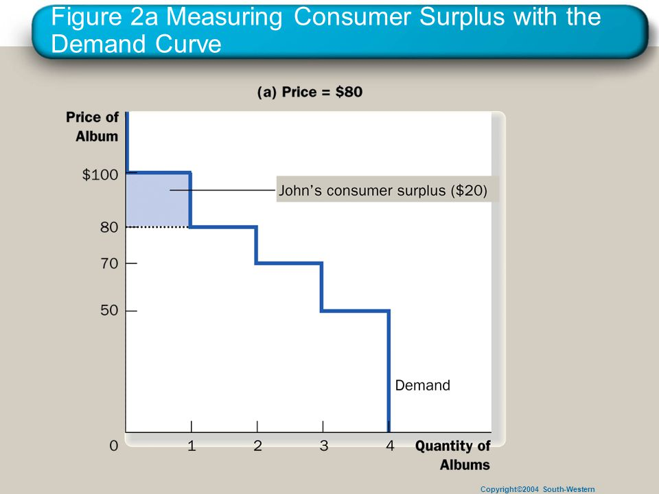Copyright©2004 South-Western Figure 2a Measuring Consumer Surplus with the Demand Curve