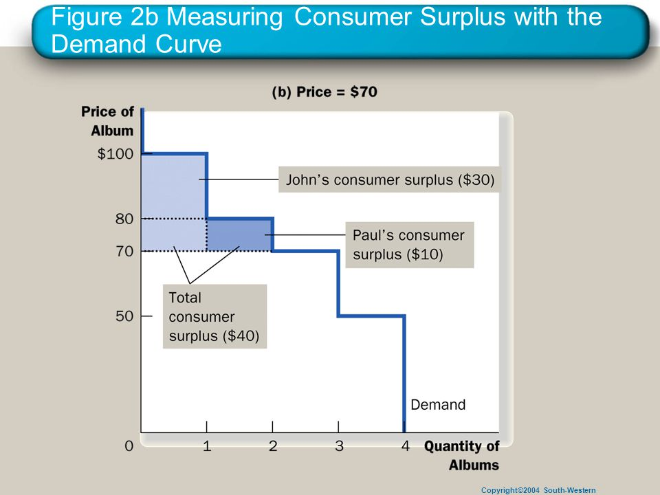 Copyright©2004 South-Western Figure 2b Measuring Consumer Surplus with the Demand Curve