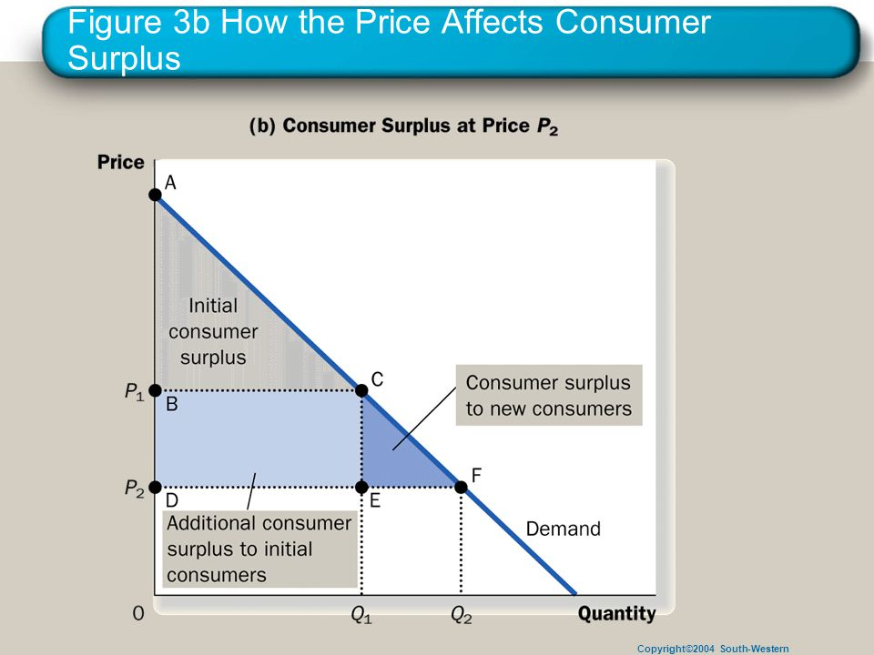 Copyright©2004 South-Western Figure 3b How the Price Affects Consumer Surplus