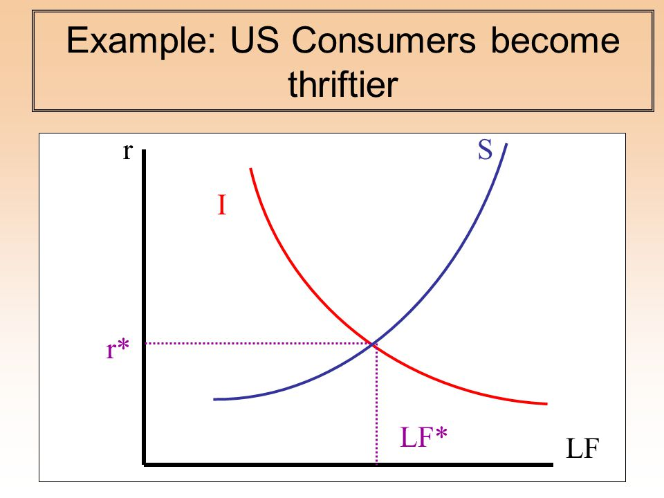 Example: US Consumers become thriftier S I LF r* LF* r