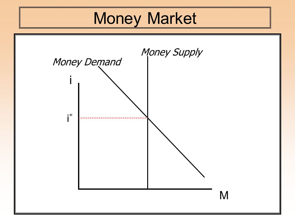 Money Market i Money Demand i*i* Money Supply M