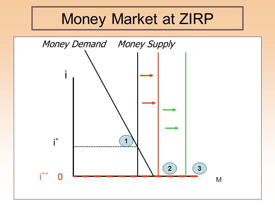 Money Market at ZIRP Money DemandMoney Supply i i ** i*i* M