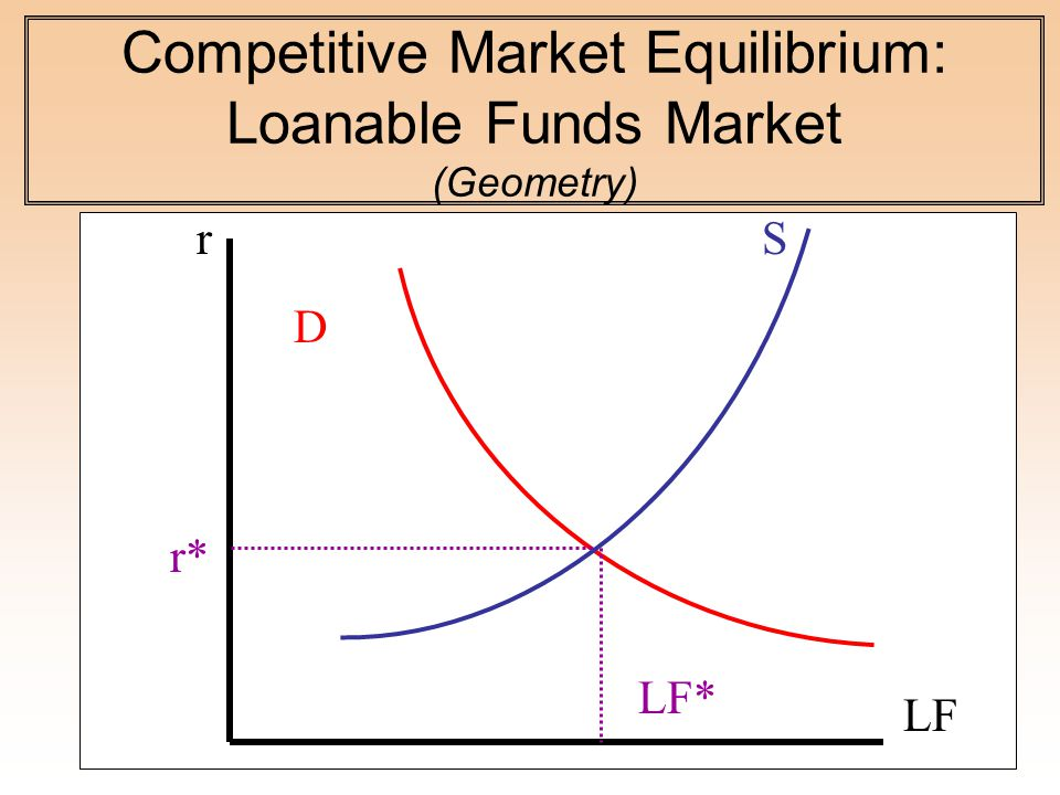 Competitive Market Equilibrium: Loanable Funds Market (Geometry) S D LF r* LF* r