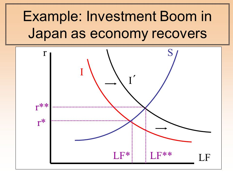 Example: Investment Boom in Japan as economy recovers S I LF r* LF* r r** I´I´ LF**