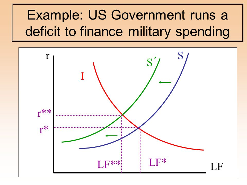 Example: US Government runs a deficit to finance military spending S I LF r* LF* r r** S´S´ LF**