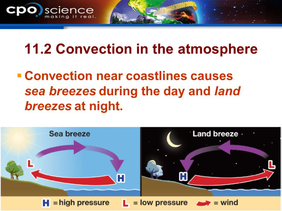 11.2 Convection in the atmosphere  Convection near coastlines causes sea breezes during the day and land breezes at night.