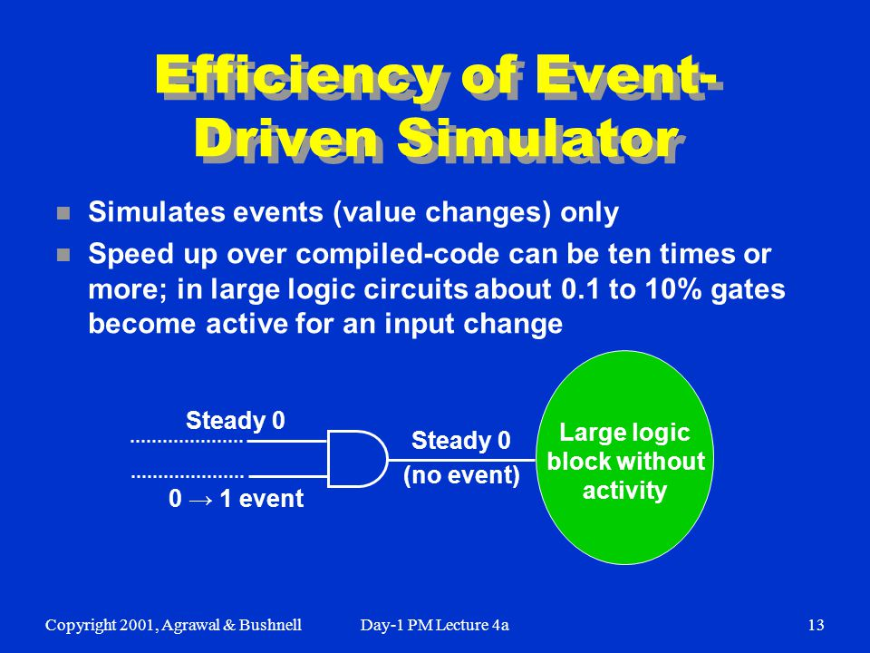 Copyright 2001, Agrawal & BushnellDay-1 PM Lecture 4a13 Efficiency of Event- Driven Simulator n Simulates events (value changes) only n Speed up over compiled-code can be ten times or more; in large logic circuits about 0.1 to 10% gates become active for an input change Large logic block without activity Steady 0 0 → 1 event Steady 0 (no event)