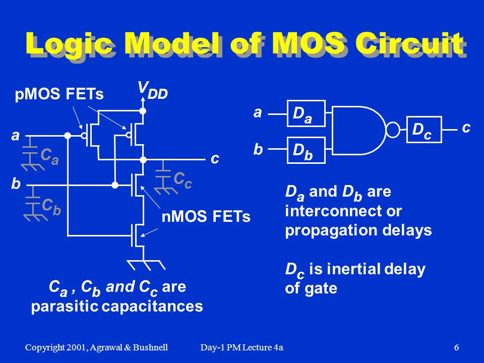 Copyright 2001, Agrawal & BushnellDay-1 PM Lecture 4a6 CaCa Logic Model of MOS Circuit CcCc CbCb V DD a b c pMOS FETs nMOS FETs C a, C b and C c are parasitic capacitances DcDc DaDa c a b D a and D b are interconnect or propagation delays D c is inertial delay of gate DbDb