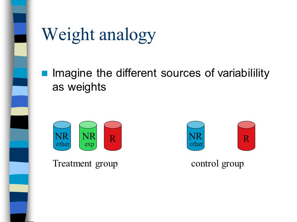 Weight analogy Imagine the different sources of variabilility as weights R NR exp NR other R NR other Treatment groupcontrol group