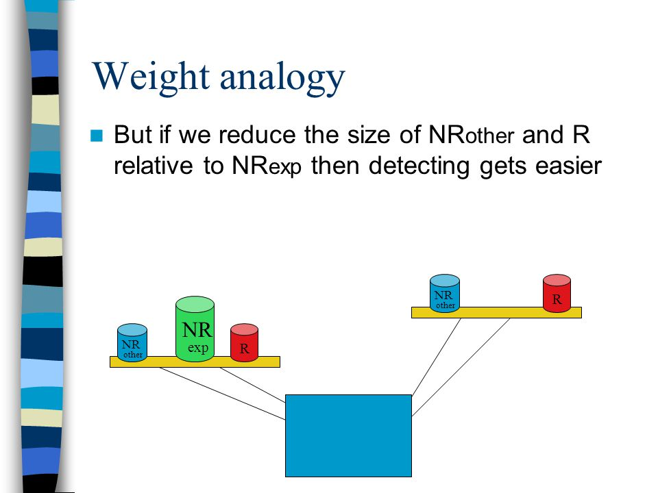 Weight analogy But if we reduce the size of NR other and R relative to NR exp then detecting gets easier R NR other R NR exp NR other