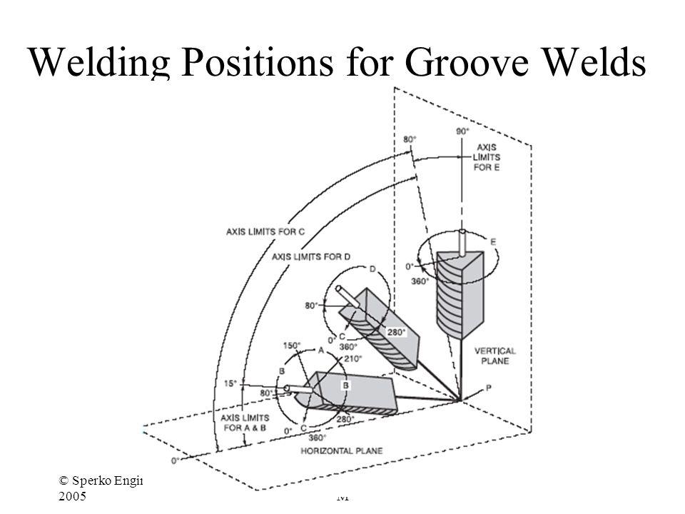 Sperko Engineering M Understanding Position In Welding Walter J