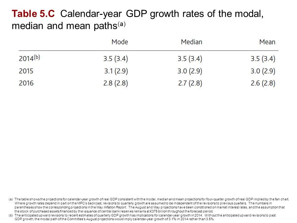 Table 5.C Calendar-year GDP growth rates of the modal, median and mean paths (a) (a)The table shows the projections for calendar-year growth of real GDP consistent with the modal, median and mean projections for four-quarter growth of real GDP implied by the fan chart.