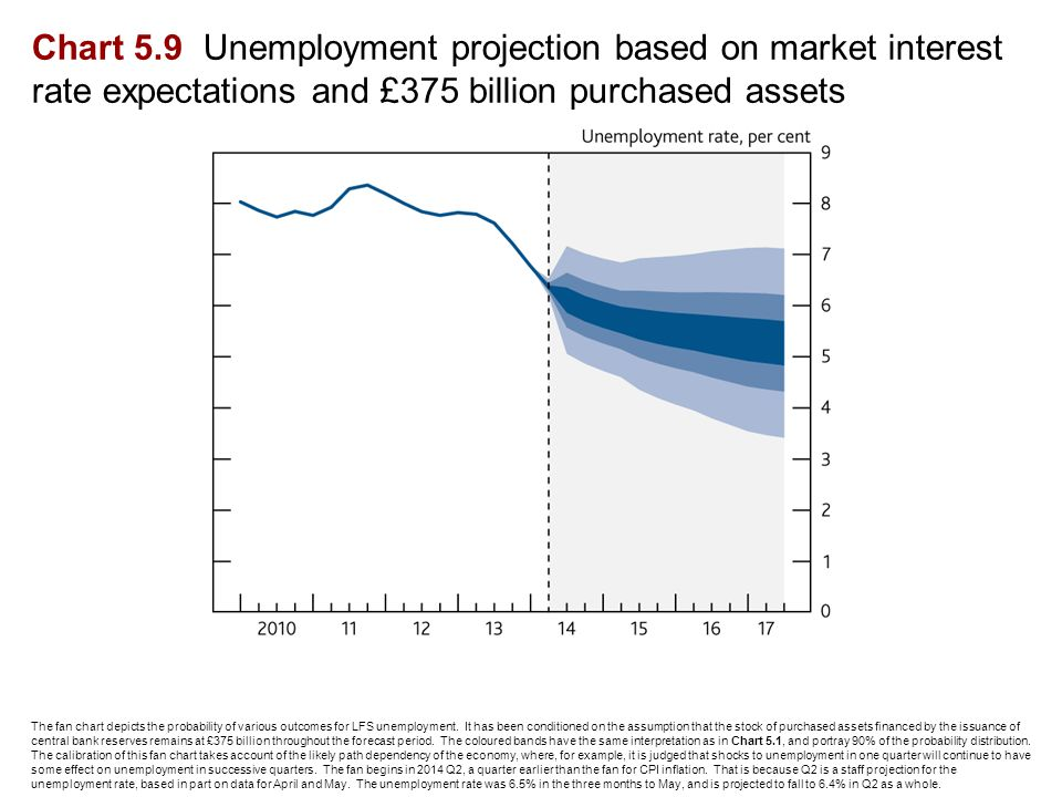 Chart 5.9 Unemployment projection based on market interest rate expectations and £375 billion purchased assets The fan chart depicts the probability of various outcomes for LFS unemployment.