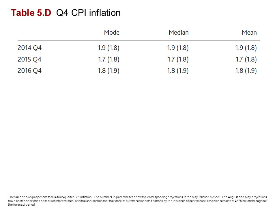 Table 5.D Q4 CPI inflation The table shows projections for Q4 four-quarter CPI inflation.