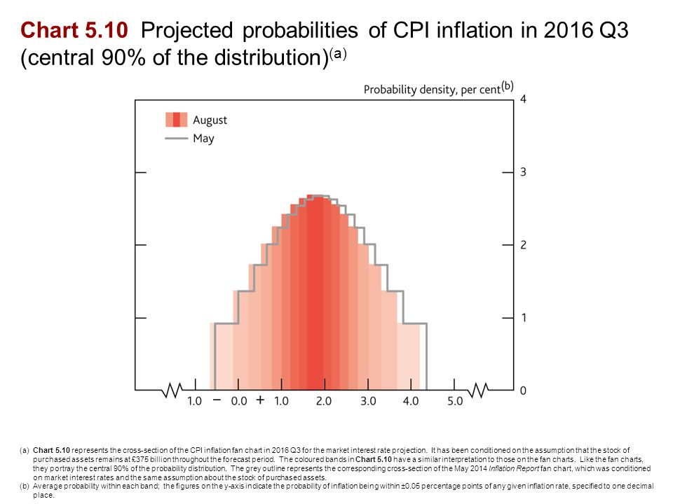 Chart 5.10 Projected probabilities of CPI inflation in 2016 Q3 (central 90% of the distribution) (a) (a)Chart 5.10 represents the cross-section of the CPI inflation fan chart in 2016 Q3 for the market interest rate projection.