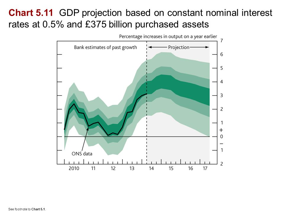 Chart 5.11 GDP projection based on constant nominal interest rates at 0.5% and £375 billion purchased assets See footnote to Chart 5.1.