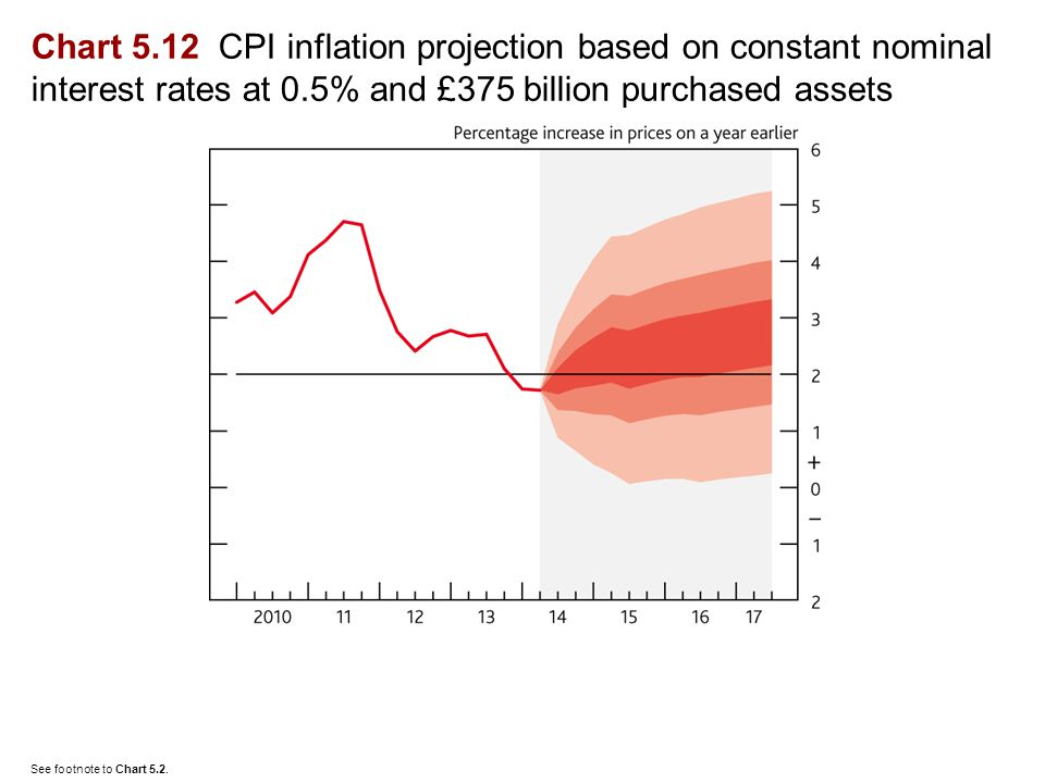 Chart 5.12 CPI inflation projection based on constant nominal interest rates at 0.5% and £375 billion purchased assets See footnote to Chart 5.2.
