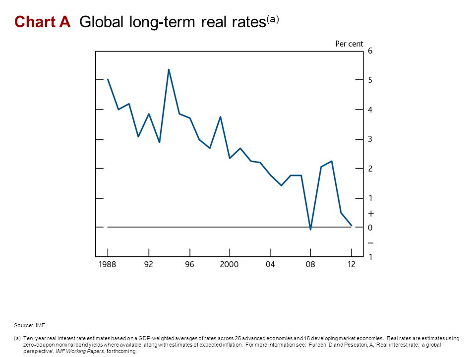 Chart A Global long-term real rates (a) Source: IMF.