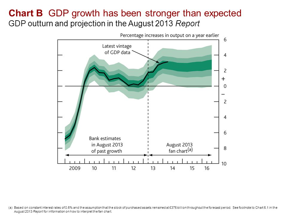 Chart B GDP growth has been stronger than expected GDP outturn and projection in the August 2013 Report (a)Based on constant interest rates of 0.5% and the assumption that the stock of purchased assets remained at £375 billion throughout the forecast period.