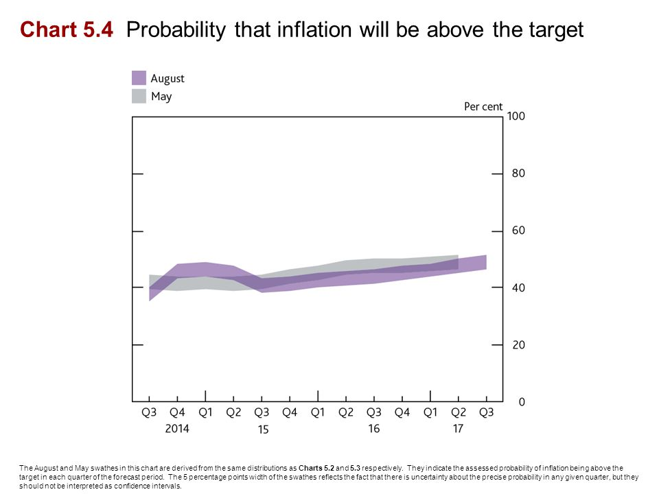 Chart 5.4 Probability that inflation will be above the target The August and May swathes in this chart are derived from the same distributions as Charts 5.2 and 5.3 respectively.