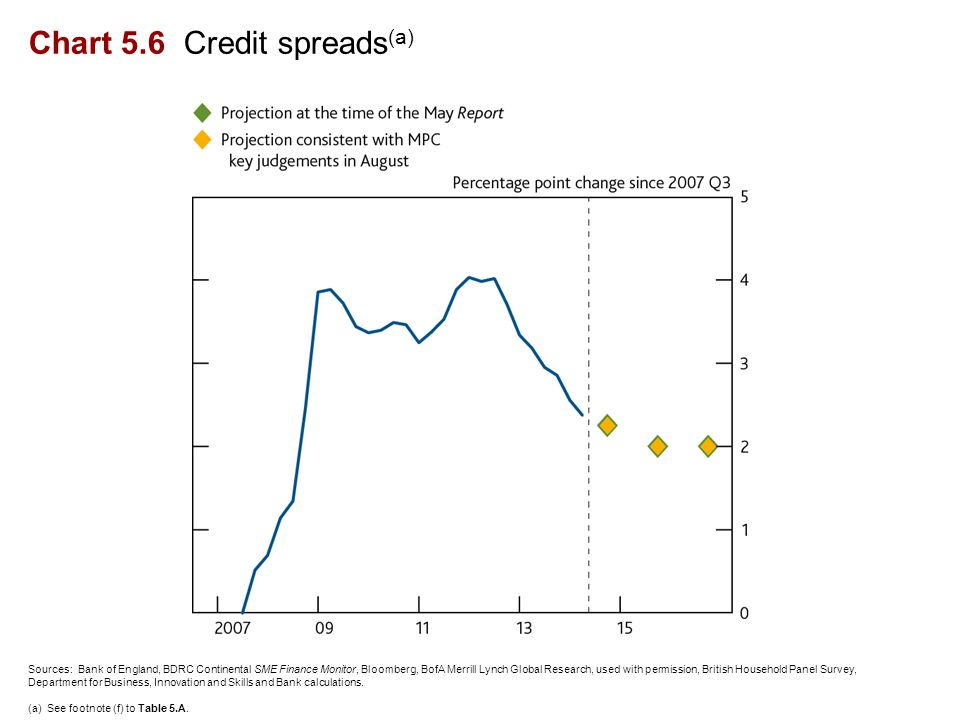 Chart 5.6 Credit spreads (a) Sources: Bank of England, BDRC Continental SME Finance Monitor, Bloomberg, BofA Merrill Lynch Global Research, used with permission, British Household Panel Survey, Department for Business, Innovation and Skills and Bank calculations.