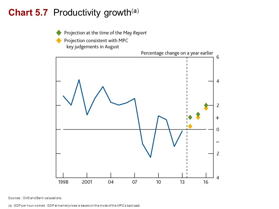 Chart 5.7 Productivity growth (a) Sources: ONS and Bank calculations.