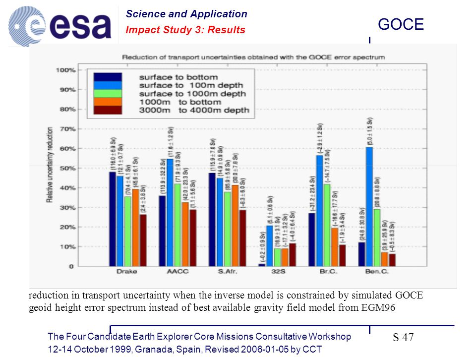 The Four Candidate Earth Explorer Core Missions Consultative Workshop October 1999, Granada, Spain, Revised by CCT GOCE S 47 Science and Application Impact Study 3: Results reduction in transport uncertainty when the inverse model is constrained by simulated GOCE geoid height error spectrum instead of best available gravity field model from EGM96